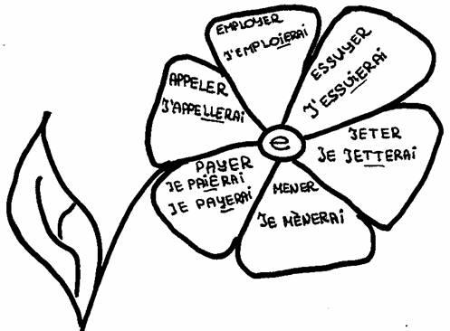 Futur Simple Grammaire Francaise