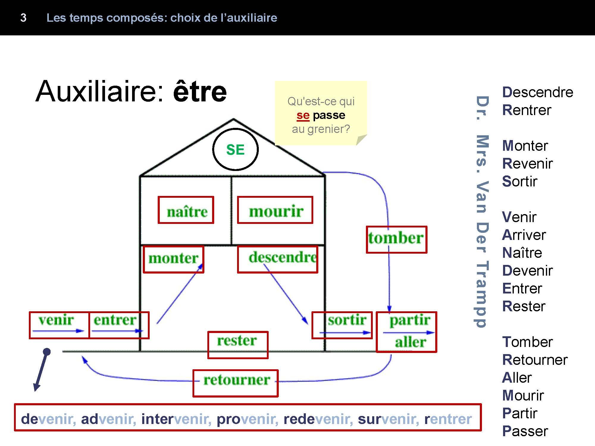 Ces Verbes Se Conjuguent Au Passe Compose Avec Le Verbe Etre Grammaire Francaise